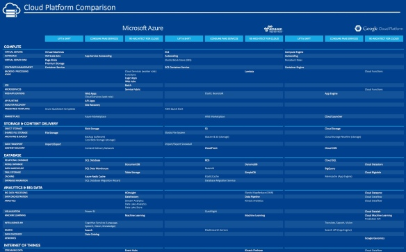 cloud platform comparison