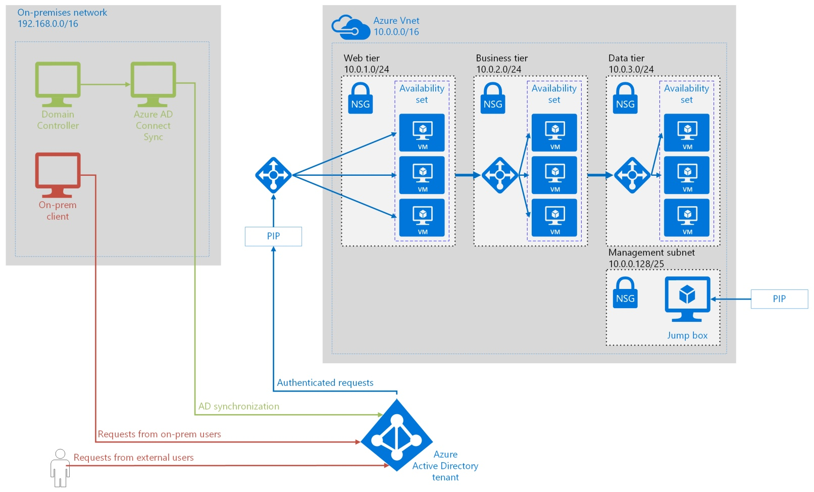 Azure Reference Architecture and best practices – Integrate