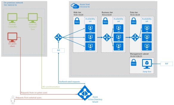 Integrate on-premises Active Directory domains with Azure Active Directory - Architecture Diagram