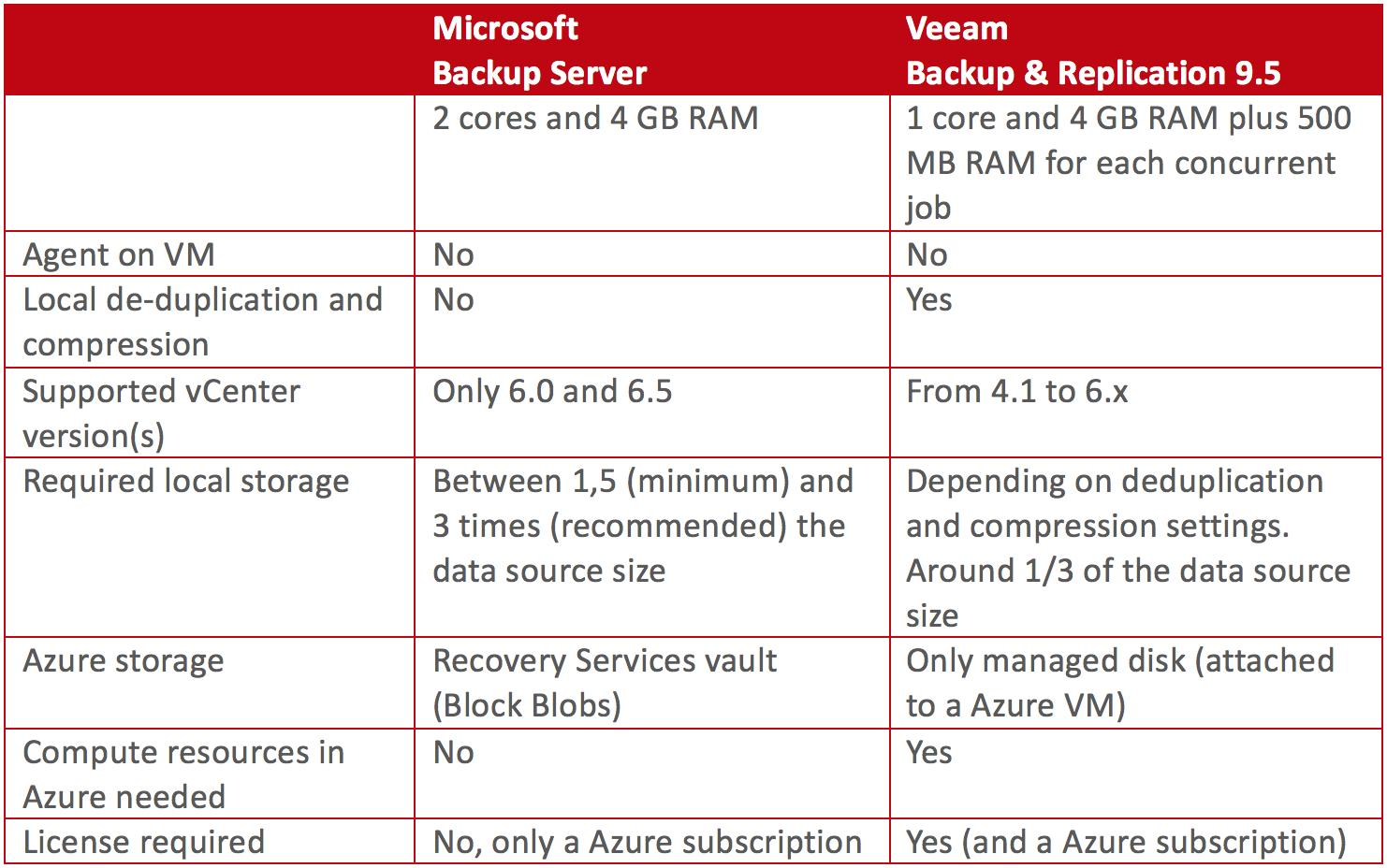 Veeam Backup & Recovery 9 5 vs Azure Backup server | Cloud